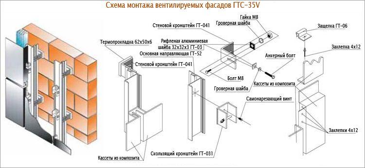 Система навески вентилируемых